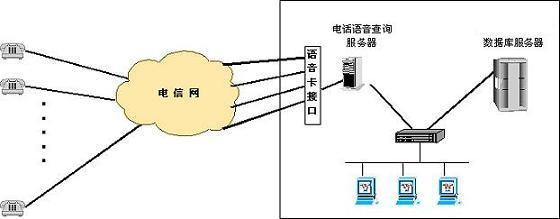 模数转换)和语音信号的重播(数模转换)全部由硬件来